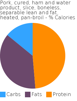 Pork, cured, ham and water product, slice, boneless, separable lean and fat, heated, pan-broil macronutrient pie chart