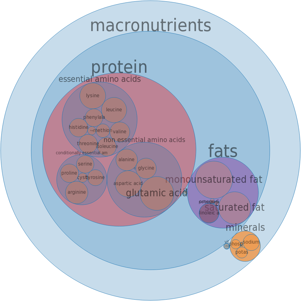 Pork, cured, ham, slice, bone-in, separable lean and fat, unheated -all nutrients by relative proportion - including vitamins and minerals