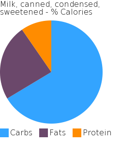 Milk, canned, condensed, sweetened macronutrient pie chart