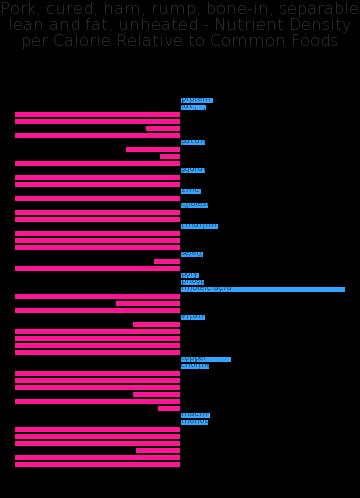 Pork, cured, ham, rump, bone-in, separable lean and fat, unheated nutrient composition bar chart