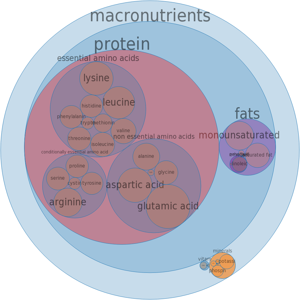 Pork, Shoulder breast, boneless, separable lean and fat, raw -all nutrients by relative proportion - including vitamins and minerals