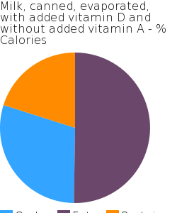 Milk, canned, evaporated, with added vitamin D and without added vitamin A macronutrient pie chart