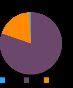 Pork, ground, 72% lean / 28% fat, raw macronutrient pie chart