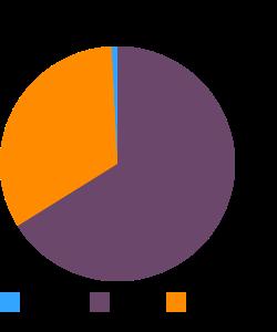 Pork, ground, 84% lean / 16% fat, raw macronutrient pie chart