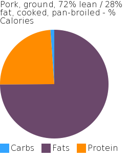 Pork, ground, 72% lean / 28% fat, cooked, pan-broiled macronutrient pie chart