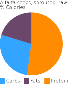 Alfalfa seeds, sprouted, raw macronutrient pie chart