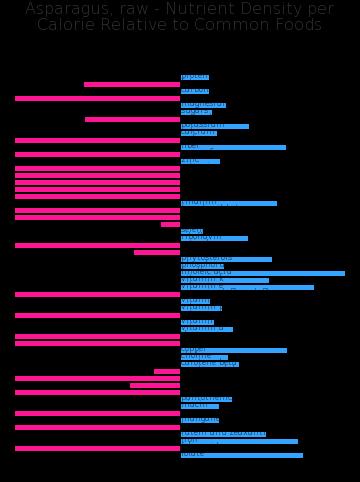 Asparagus, raw nutrient composition bar chart