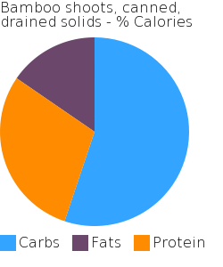Bamboo shoots, canned, drained solids macronutrient pie chart