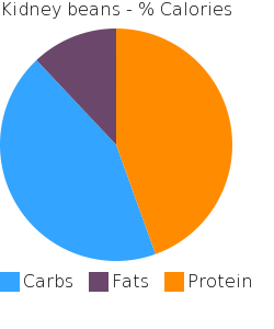 Kidney beans macronutrient pie chart