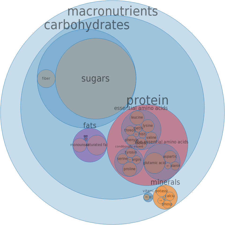 Milk, chocolate, fluid, commercial, lowfat, with added vitamin A and vitamin D -all nutrients by relative proportion - including vitamins and minerals