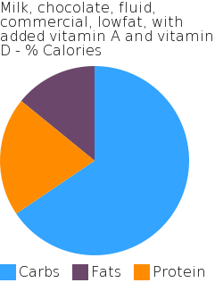 Milk, chocolate, fluid, commercial, lowfat, with added vitamin A and vitamin D macronutrient pie chart