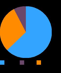 Navy beans macronutrient pie chart