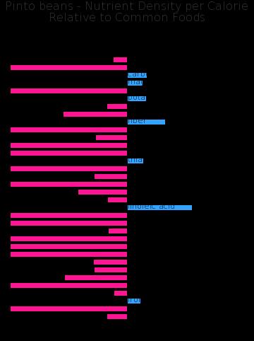 Pinto beans nutrient composition bar chart