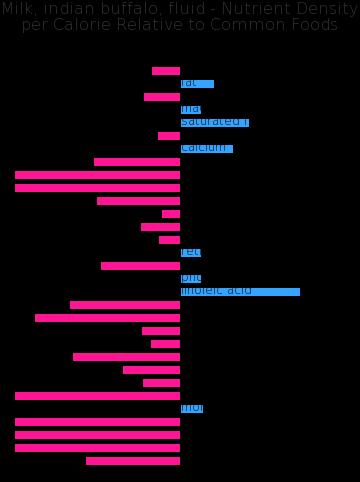 Milk, indian buffalo, fluid nutrient composition bar chart