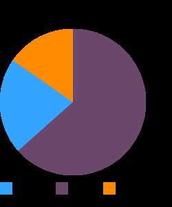 Milk, indian buffalo, fluid macronutrient pie chart