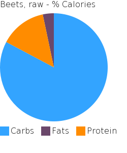 Beets, raw macronutrient pie chart