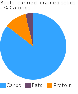 Beets, canned, drained solids macronutrient pie chart