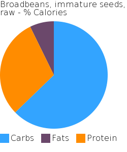 Broadbeans, immature seeds, raw macronutrient pie chart