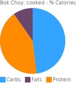 Bok Choy, cooked macronutrient pie chart