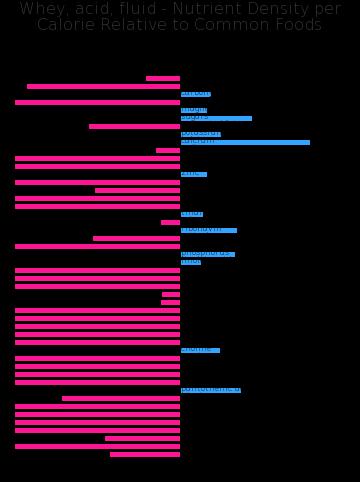 Whey, acid, fluid nutrient composition bar chart