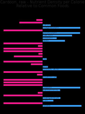 Cardoon, raw nutrient composition bar chart