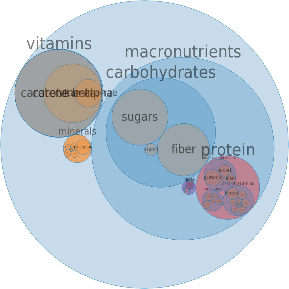 Carrots, cooked -all nutrients by relative proportion - including vitamins and minerals