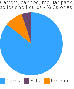 Carrots, canned, regular pack, solids and liquids macronutrient pie chart