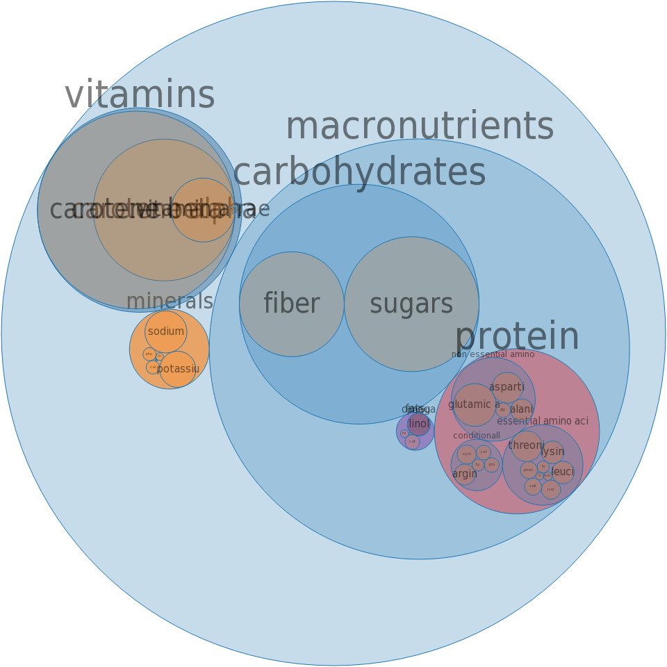 Carrots, canned, regular pack, drained solids -all nutrients by relative proportion - including vitamins and minerals