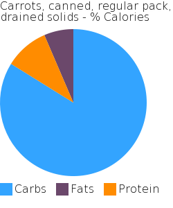 Carrots, canned, regular pack, drained solids macronutrient pie chart