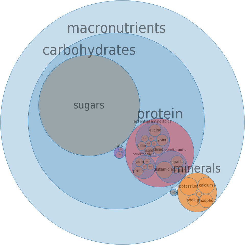 Whey, acid, dried -all nutrients by relative proportion - including vitamins and minerals