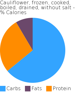 Cauliflower, frozen, cooked, boiled, drained, without salt macronutrient pie chart
