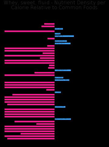 Whey, sweet, fluid nutrient composition bar chart