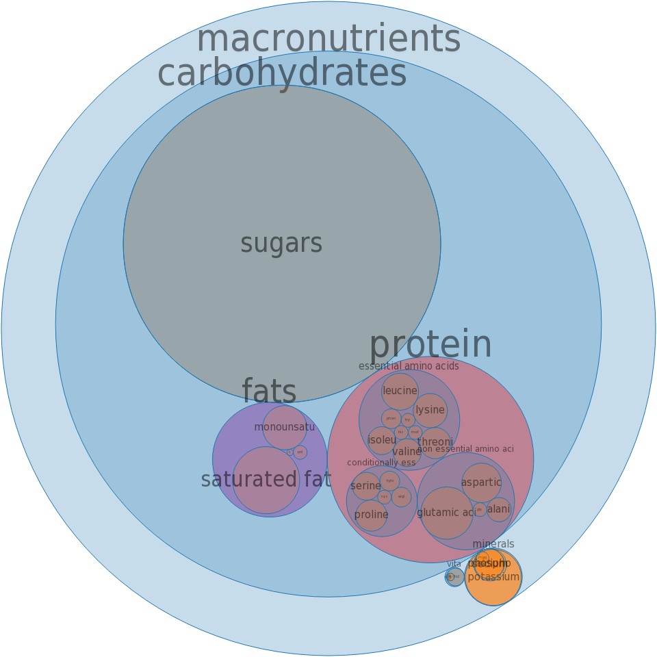 Whey, sweet, fluid -all nutrients by relative proportion - including vitamins and minerals