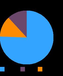 Whey, sweet, fluid macronutrient pie chart