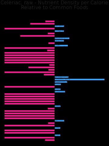 Celeriac, raw nutrient composition bar chart