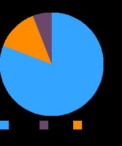 Celeriac, raw macronutrient pie chart