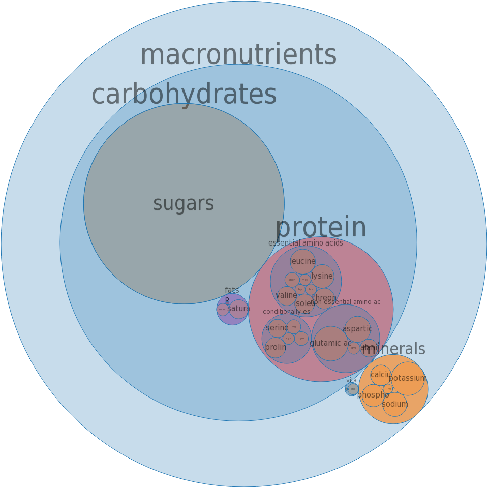 Whey, sweet, dried -all nutrients by relative proportion - including vitamins and minerals