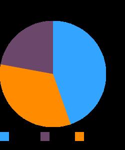 Yogurt, plain, low fat macronutrient pie chart