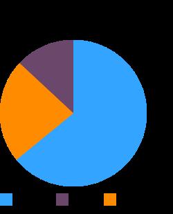 Yogurt, vanilla, low fat, 11 grams protein per 8 ounce macronutrient pie chart