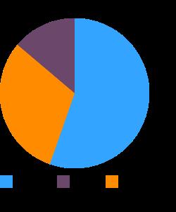 Cornsalad, raw macronutrient pie chart