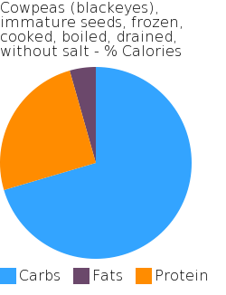 Cowpeas (blackeyes), immature seeds, frozen, cooked, boiled, drained, without salt macronutrient pie chart