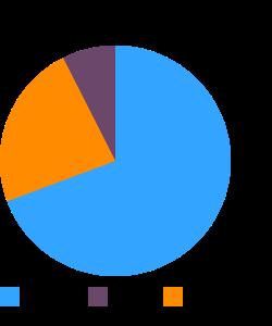 Yardlong bean, raw macronutrient pie chart