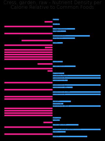 Cress, garden, raw nutrient composition bar chart