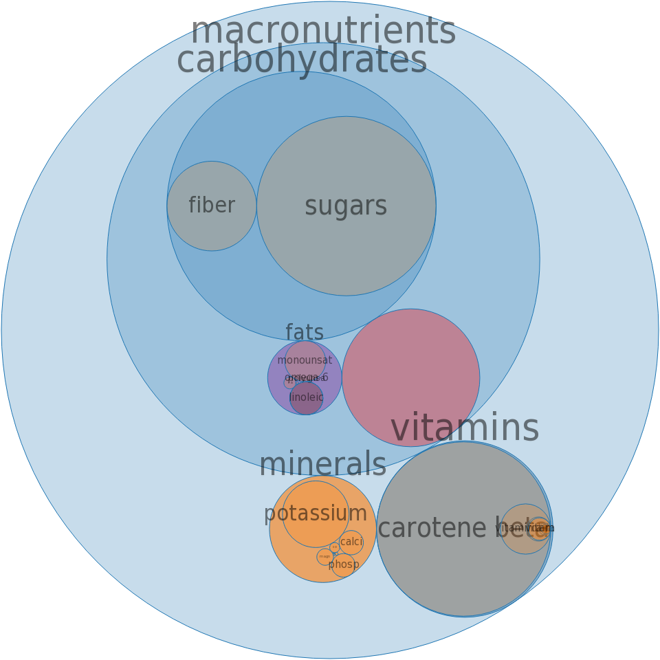 Cress, garden, raw -all nutrients by relative proportion - including vitamins and minerals