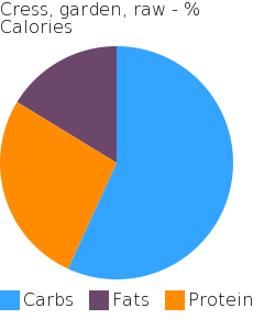 Cress, garden, raw macronutrient pie chart