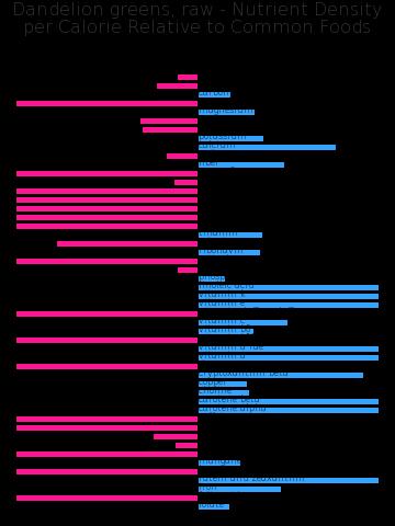 Dandelion greens, raw nutrient composition bar chart