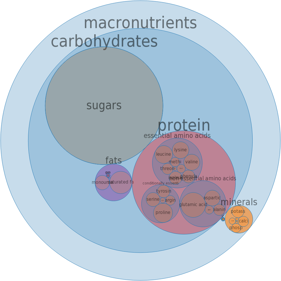 Yogurt, fruit, low fat, 10 grams protein per 8 ounce -all nutrients by relative proportion - including vitamins and minerals