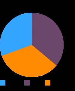 Edamame, frozen, prepared macronutrient pie chart