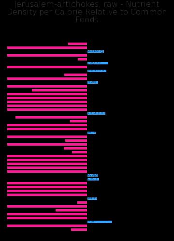 Jerusalem-artichokes, raw nutrient composition bar chart