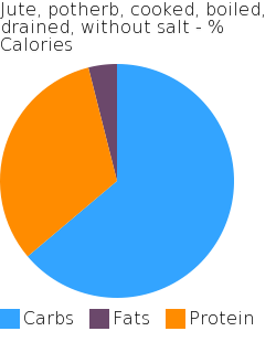 Jute, potherb, cooked, boiled, drained, without salt macronutrient pie chart